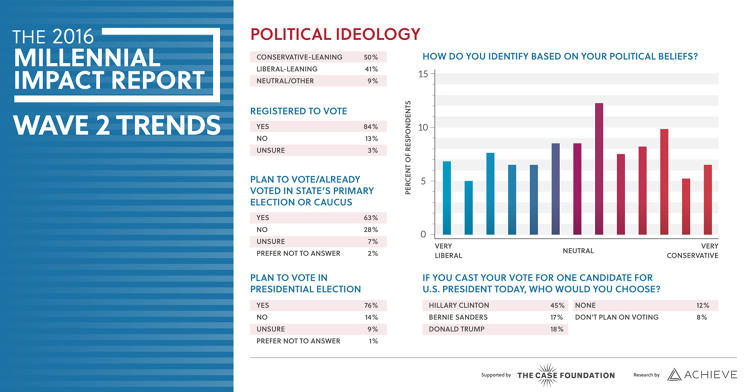 <p>This is somewhat surprising, given that half of millennials claim they're &quot;conservative-leaning,&quot; compared to 41% liberal-leaning and 9% neutral.</p>