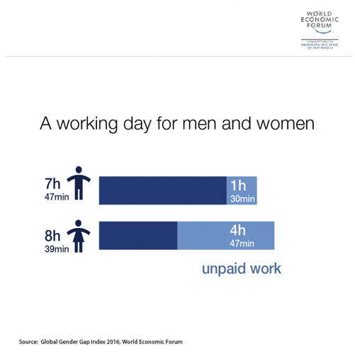 <p>Women work vastly more unpaid hours.</p>