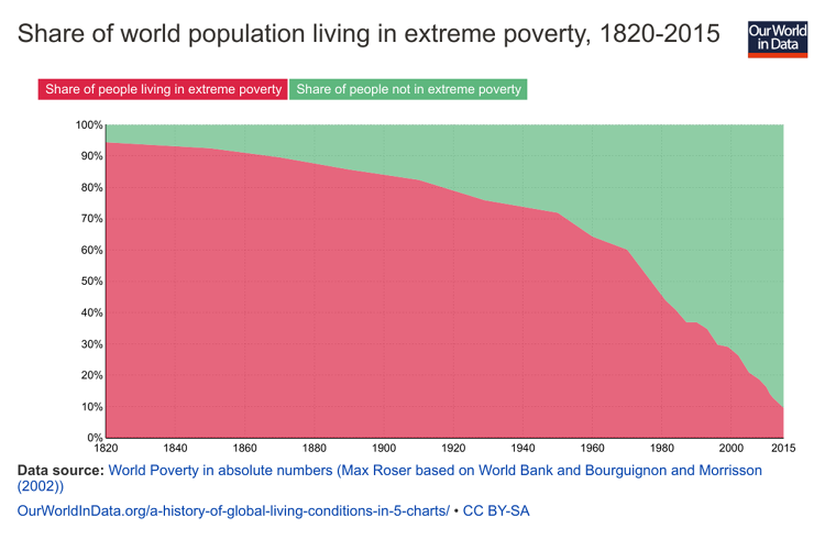 <p>By 1950, a quarter of the world's population had made it out of the kind of extreme poverty common in 1800. Today, 90% of the world has.</p>