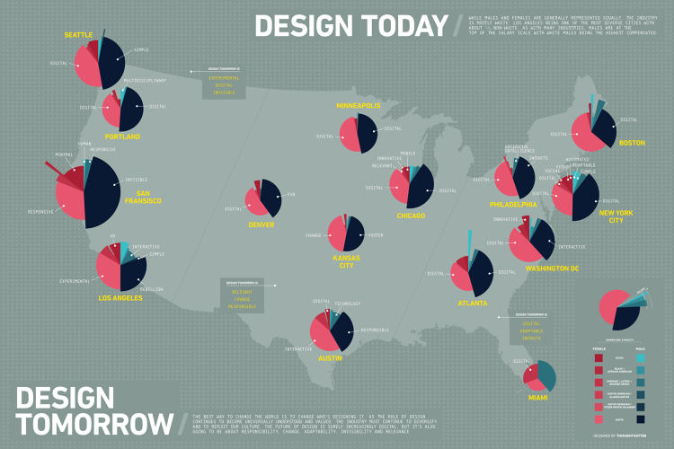 <p>A graphic by Thoughtmatter visualizes the way designers describe the future.</p>