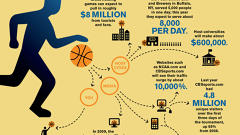 Slam Dunk: The Financial Impact of March Madness